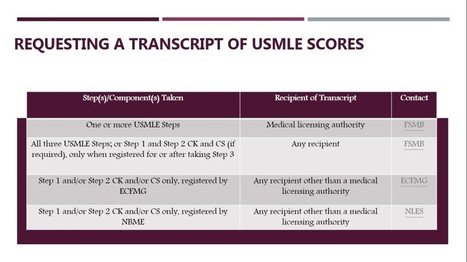 Requesting A Transcript Of Usmle Scores Medob