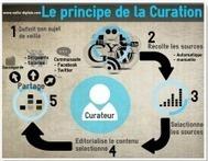 Le principe de la curation en une infographie | Univers de la veille | Scoop.it