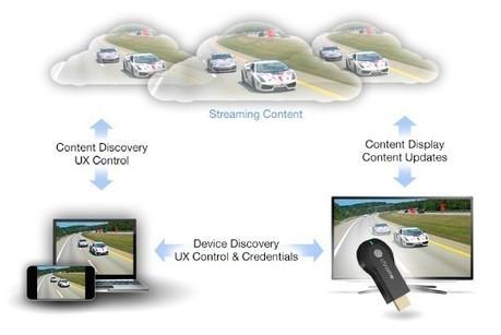 La obsesión de la gran pantalla   El Gadgetoblog   Blogs   elmundo.es   Televisión Social y transmedia   Scoop.it