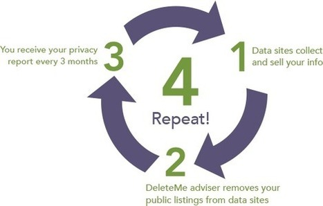DeleteMe - Protect Your Personal Data And Reputation Online | eLearning Models & Resources | Scoop.it