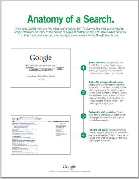 Anatomy of A Google Search ~ Educational Technology and Mobile Learning | all things teacher librarian | Scoop.it