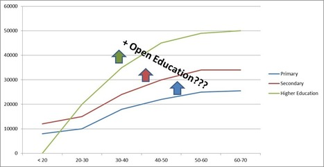 OpenEdu MOOCKnowledge Open Education (OpenEdu)  #MOOC | Educación y TIC | Scoop.it