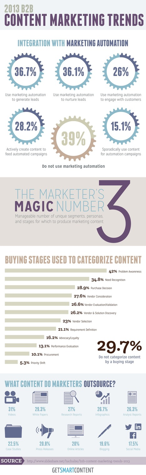 2013 B2B Content Marketing Trends [Infographic] | Content Marketing | Scoop.it