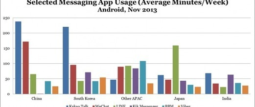 BlackBerry BBM Usage Surprisingly Strong In Asi