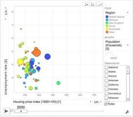 En la nube TIC: Crear y publicar gráficos animados con Google Docs | notícies TIC | Scoop.it