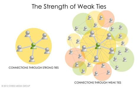 The Number One Thing That All Employees Should Be Doing At Work: Building Weak Ties | Business and Social Networking | Scoop.it