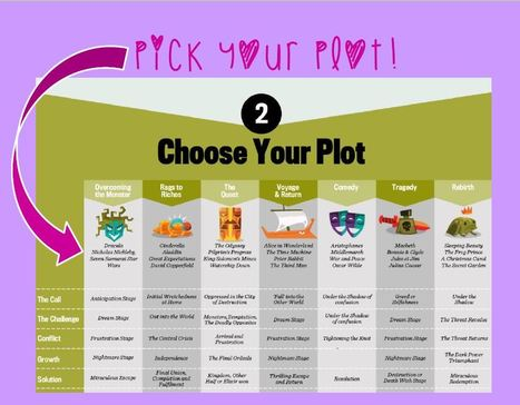 101 Fabulous Plot Resources for Novelists | Feed the Writer | Scoop.it