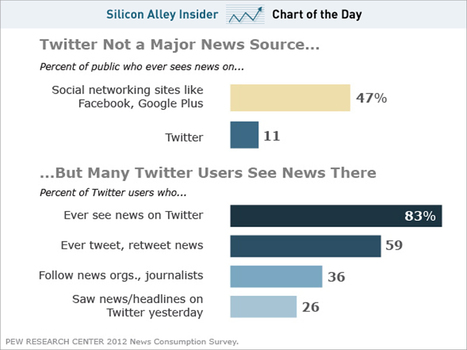 Twitter Just Isn't Mainstream | cross pond high tech | Scoop.it