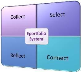 Selecting an eportfolio system - Eportfolio Services | ePortfolios | Scoop.it