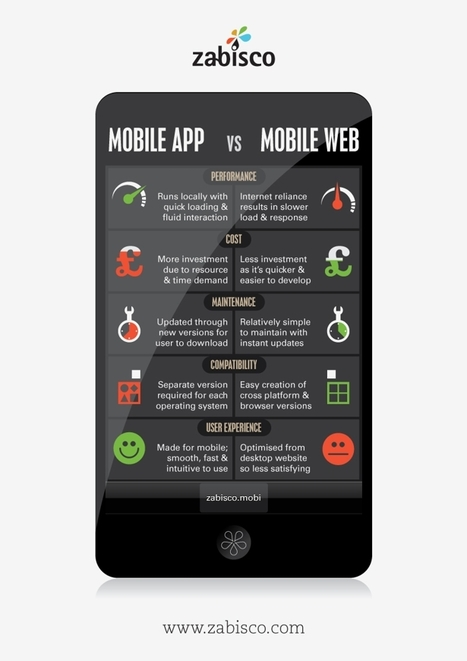 10 mind-blowing mobile infographics | World's Best Infographics | Scoop.it