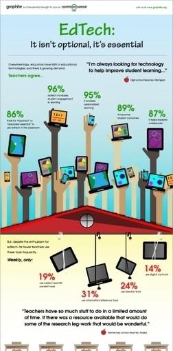 Teachers EdTech Study Infographic Plus 400+ Free EdTech Tools for Teachers | iDEAS | Scoop.it