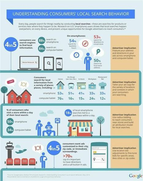 Infographie : le search devient de plus en plus local | PYCTY Inbound Marketing | Scoop.it