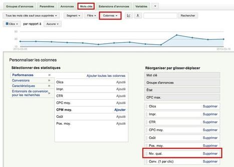 3 Façons de Perdre de l'Argent avec Google AdWords | WebZine E-Commerce &  E-Marketing - Alexandre Kuhn | Scoop.it