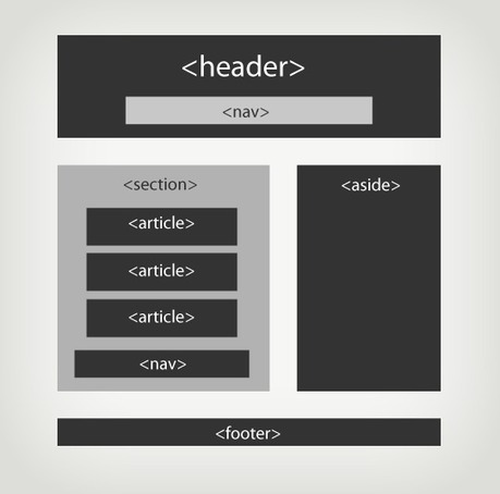 HTML5 : Nouveaux éléments de section, article, header, footer, aside, nav | Time to Learn | Scoop.it