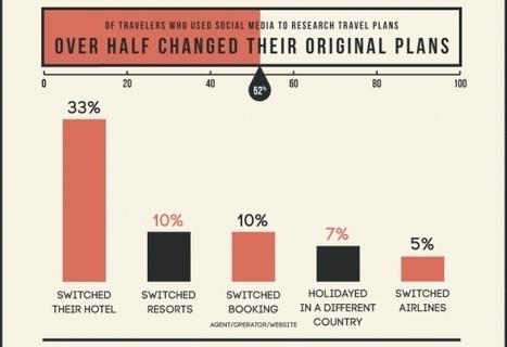 Social Media's effect on hotel bookings and travel plans | Foodie dreams | Scoop.it