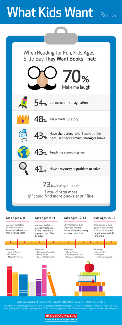 What Do Kids Want in Books?: INFOGRAPHIC - GalleyCat | SCIS | Scoop.it