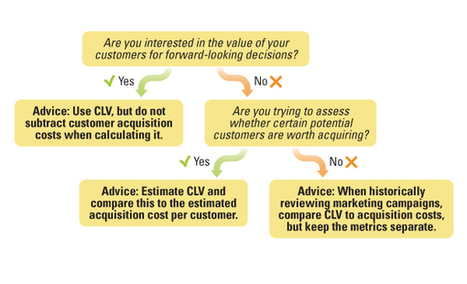 How Should You Calculate Customer Lifetime Value? - Sloan Review | Entrepreneurship in the World | Scoop.it