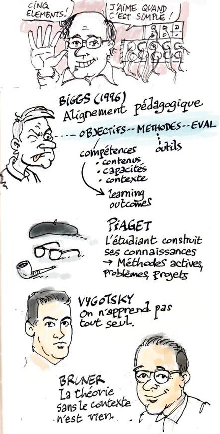 Le modèle IMAIP - présentation de M. LEBRUN et C. BATIER sur le mooc Elearn² | MOOC & E-learning | Scoop.it