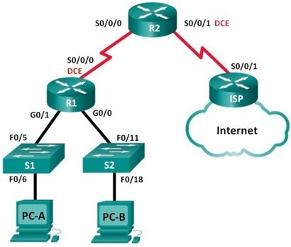 CCNA RSE Lab: 8 1 4 4 Troubleshooting DHCPv4 |