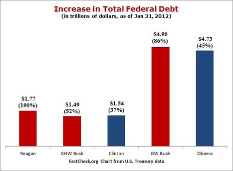 Guest Post: #Americans Want Smaller #Government And Lower #Taxes | ZeroHedge | Commodities, Resource and Freedom | Scoop.it