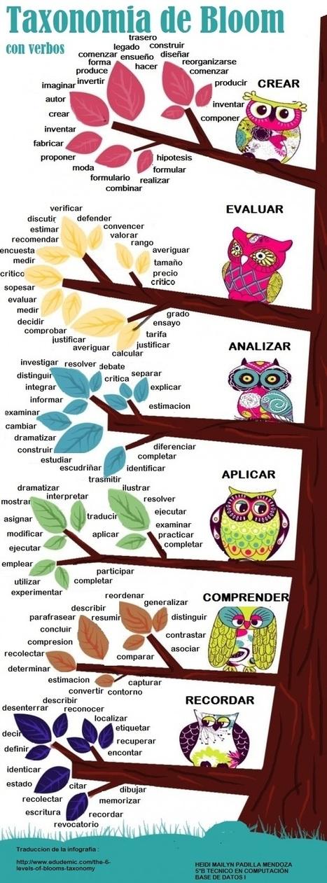 Taxonomías de Bloom con verbos #infografia #infographic #education | Hablando de enseñar y aprender | Scoop.it
