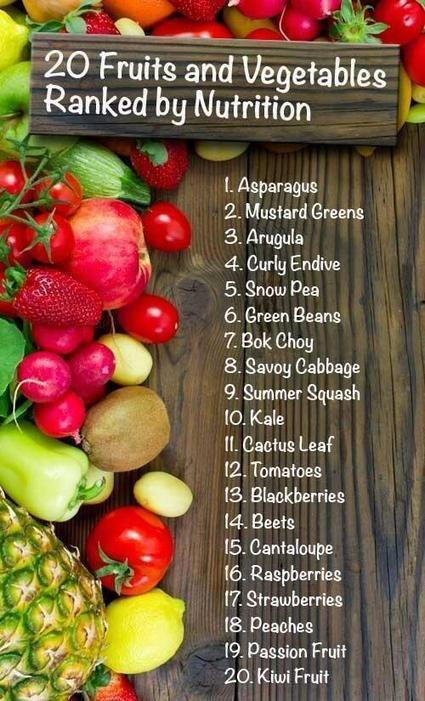Twitter / MarceyRader: 20 Fruits & Vegetables ... | Nutrition & Health | Scoop.it