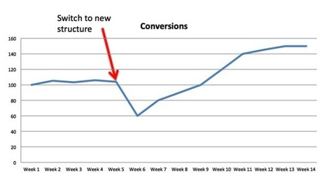 When Should You Overhaul Your PPC Account Structure? | Search Engine Marketing Trends | Scoop.it