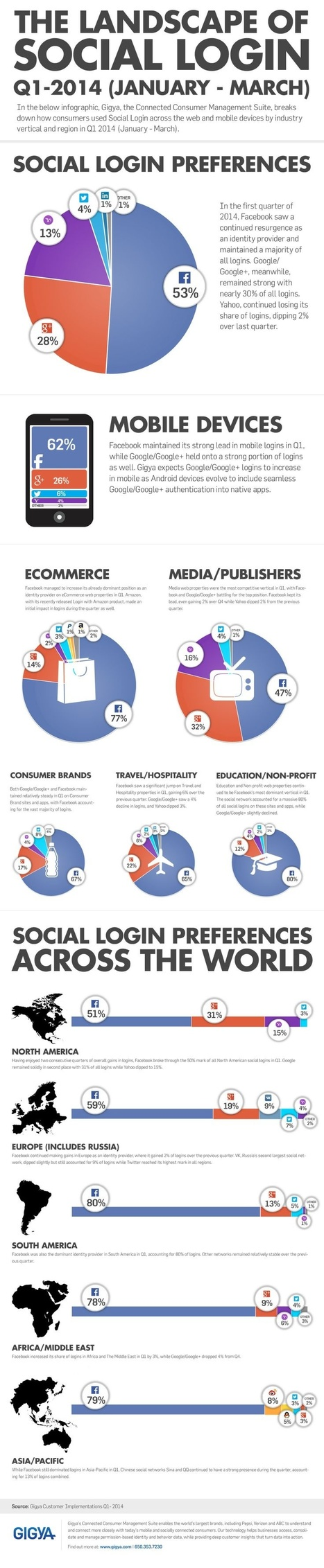 The landscape of social login (Infographic) | Internet Presence | Scoop.it