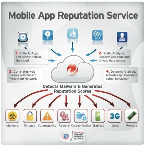 Trend Micro Mobile App Reputation Service: Beyond Anti-Malware - Trend Micro Simply Security | IT Security Unplugged | Scoop.it