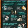 Infographics & Business