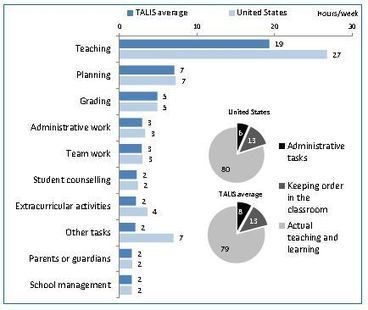 Survey: Teachers Worldwide Seek More Opportunities for Collaboration | Methods to work Collaboratively Online | Scoop.it