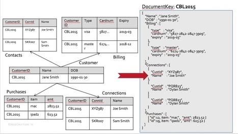 Keep Calm and JSON - DZone Web Dev | MYSQL | Scoop.it