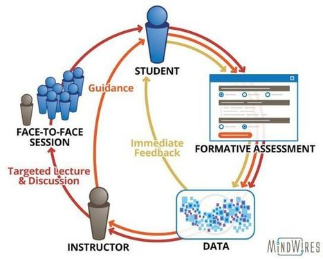 What Homework and Adaptive Platforms Are (and Aren't) Good For - | Adaptive Learning | Scoop.it