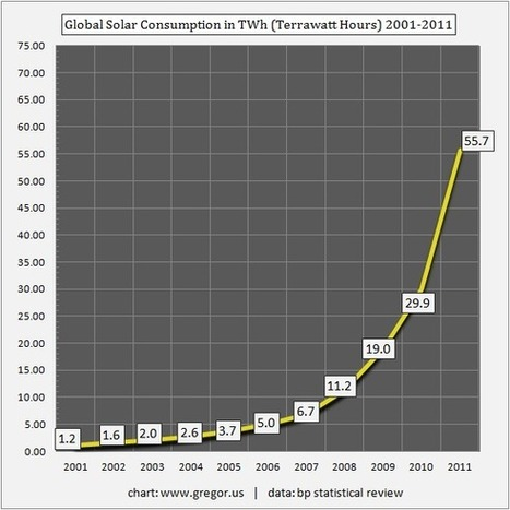 World Solar Power Goes Parabolic | Gregor.us | e-Strategies & all web Strategy tools | Scoop.it