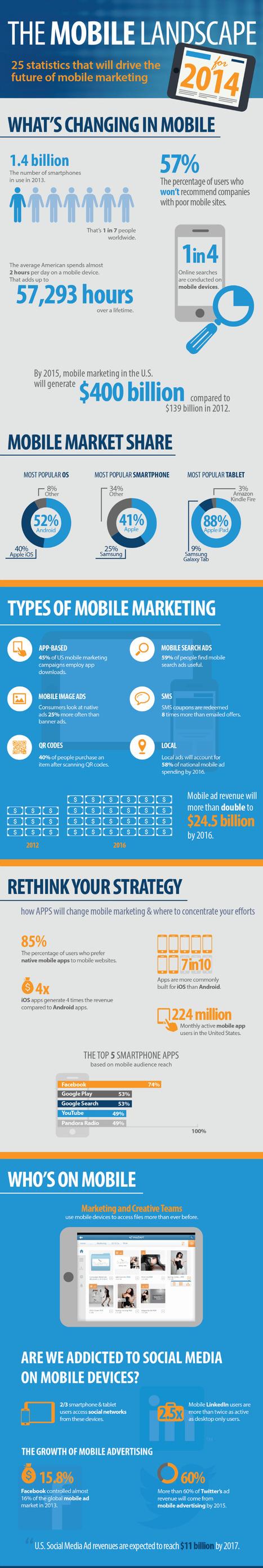 2014 Social Media & Mobile Marketing Trends  - #Infographic | SEO & Social Media | Scoop.it