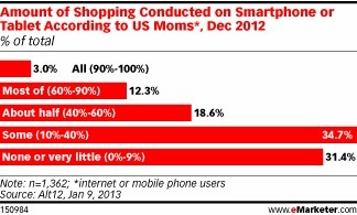 Moms lead trend toward mobile as essential step in path to purchase | Digital Inside Out | Scoop.it