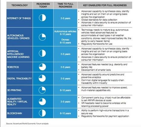 8 tecnologie che cambieranno il retail   marketing personale   Scoop.it