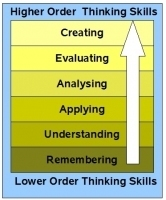 Blogs and Bloom's | Bloom's Taxonomy Presented Visually | Scoop.it