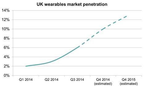 6.1 million to have wearables in next year   The Future   Scoop.it