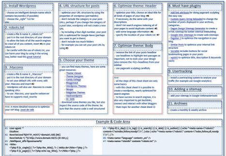 Liste d'anti-sèches WordPress pour développeurs et designers | DevWeb | Scoop.it