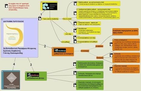 digital_school.vue   Skills & Education   Scoop.it