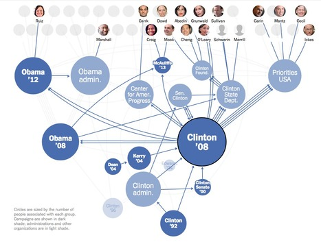 Connecting the Dots Behind the 2016 Candidates | #ddj #politics | e-Xploration | Scoop.it