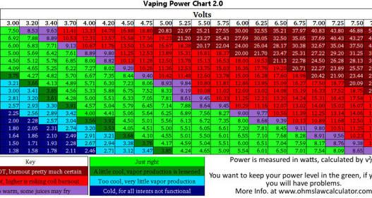 Vaping Power Chart Vape Cheat Sheet S Ohm Cha