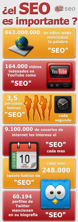 ¿Que es SEO? | Apuntes desde la nube sobre Marketing digital | Scoop.it