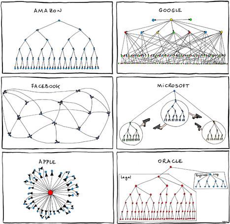 Comment les entreprises tech fonctionnent vraiment » OWNI, News, Augmented | Toulouse networks | Scoop.it