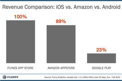 MacPlus : iOS et Amazon: plus de revenus qu'Android | Actus de la communication. | Scoop.it