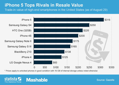 iPhone 5 tops the used smartphones market as well | Technology | Scoop.it