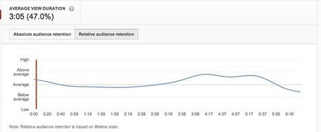 The Marketing Value of YouTube | SEO, SEM & Social Media NEWS | Scoop.it