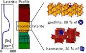 Scandium speciation in a world-class lateritic deposit | Mineralogy, Geochemistry, Mineral Surfaces & Nanogeoscience | Scoop.it