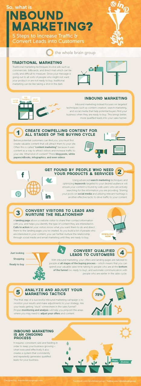 A Super Simple Explanation of Inbound Marketing [INFOGRAPHIC]   Social Human Business   Scoop.it